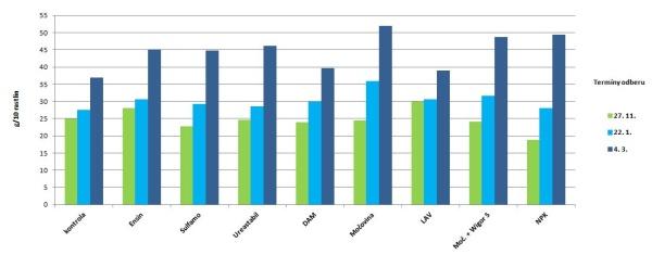 Graf 3: Druhy hnojív - sušina koreňov vg/10 rastlín, 2014/15, kontrola bez hnojenia dusíkom na jeseň; maloparcelkový pokus VS Červený Újezd, odroda DK Exstorm