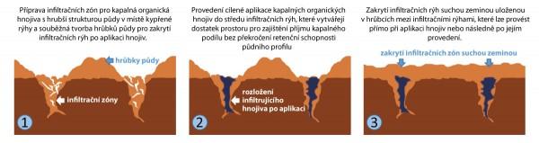 Graf 1 Obr. 1: Princip cílené zonální aplikace organických kapalných hnojiv do půdy
