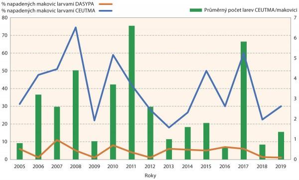 Graf 1: Napadení makovic v% larvami krytonosce makovicového (CEUTMA) abejlomorky makové (DASYPA) aprůměrný počet larev CEUTMA na neošetřené kontrole vletech 2005–2019 na lokalitě Troubsko