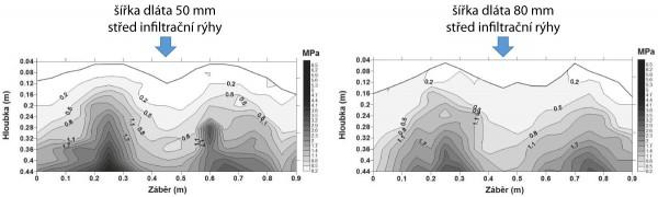Graf 2: Hodnoty penetračního odporu půdy vzávislosti na šířce kypřicího dláta (50 a80 mm, rozteč rýh 0,45 m)