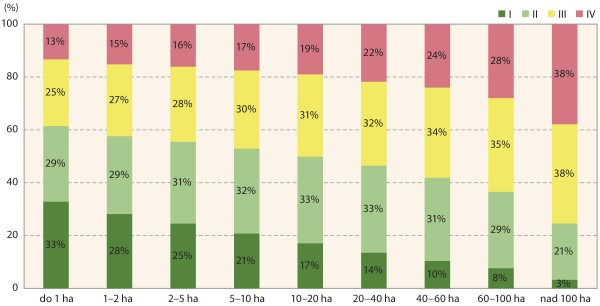 Graf 1: Zastoupení tříd MKA dle rozlohy půdních bloků