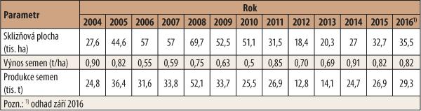 Tab. 1: Sklizňová plocha, průměrný hektarový výnos semen máku vletech 2004–2016 (zdroj: www.czso.cz)