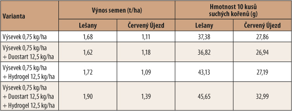 Tab. 2: Metodika avýsledky pokusu sukládáním hnojiva ahydroskopiské látky do seťové rýhy secím strojem Farmet Falcon vybaveným aplikátorem pro přísev těchto látek
