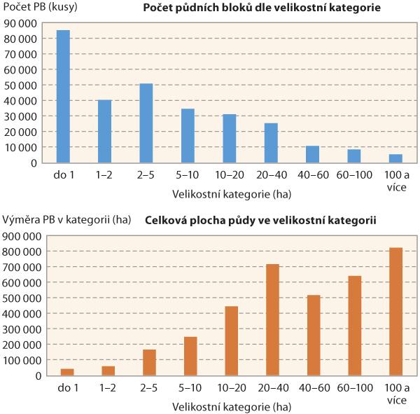 Graf 1: Počet půdních bloků dle velikostní kategorie (nahoře) avýměra půdy jednotlivých velikostních kategorií vČeské republice