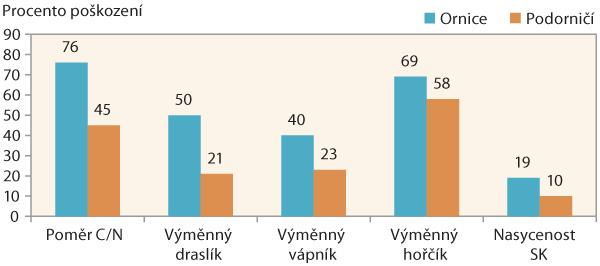 Graf 2: Procento poškození sledovaných chemických vlastností II (2013–2017, n = 62)