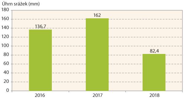 Graf 1: Úhrny srážek vměsících duben až červen vletech 2016–2018 na lokalitě Velká Bystřice