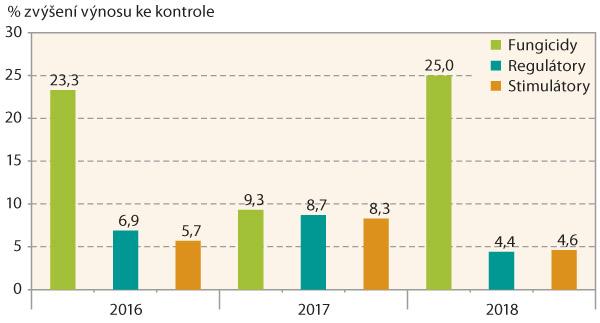 Graf 2: Výnosová odezva pšenice na aplikaci fungicidů, regulátorů astimulátorů (2016–2018, Ditana)