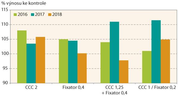 Graf 4: Zvýšení výnosu po aplikaci různých systémů regulace vletech 2016–2018 (Bohemia, Ditana)