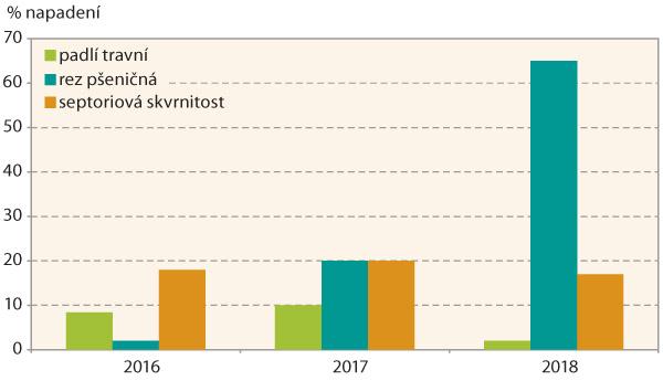 Graf 5: Výskyt chorob ozimé pšenice vpokusech vletech 2016–2018 (Federer, Ditana)