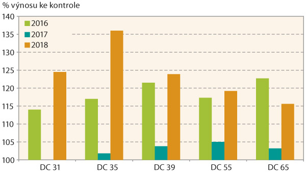 Graf 6: Procento zvýšení výnosu ke kontrole vletech 2016–2018 po aplikaci Treoris 2,0 l/ha vrůzných vývojových fázích ozimé pšenice (Federer, Ditana)