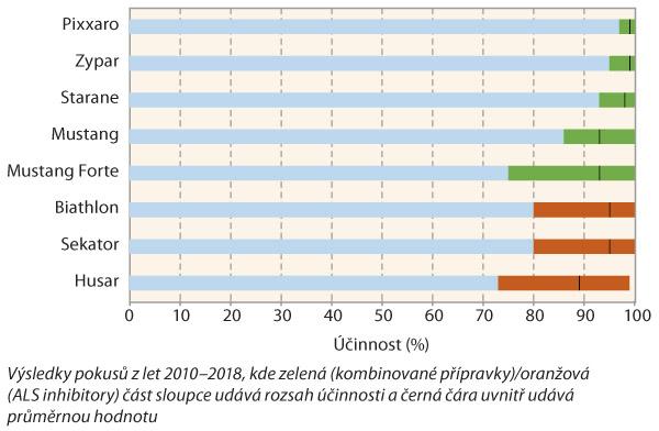 Graf 6: Účinnost herbicidů svysokou účinností na svízel přítulu při jarním ošetření obilnin