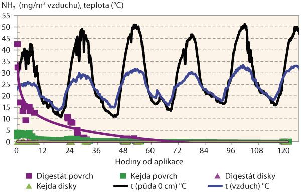 Graf 1: Koncentrace amoniaku vovzduší nad parcelami srůznými způsoby aplikace digestátu akejdy
