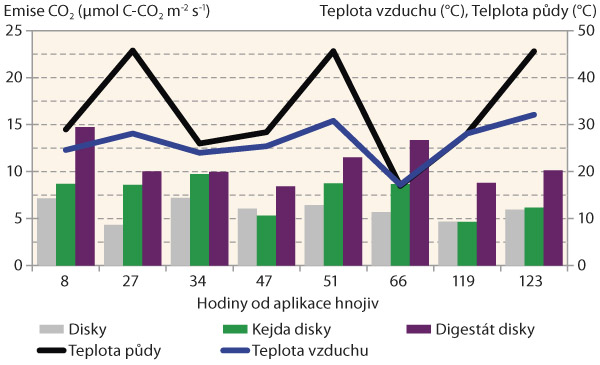 Graf 2: Emise CO2 po simulaci aplikace kejdy adigestátu hadicemi sokamžitým zapravením disky