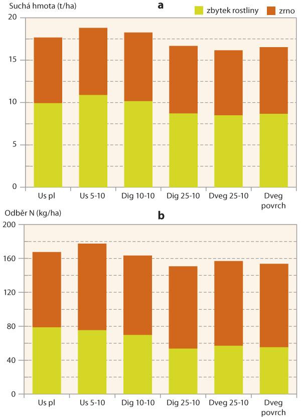 Graf 3: Výnos suché hmoty kukuřice (a) aodběr dusíku (b) po různém minerálním aorganickém hnojení