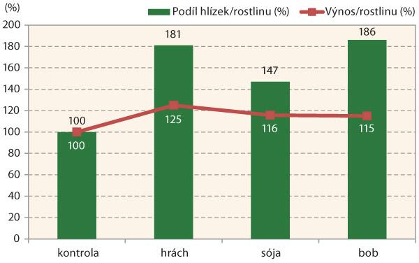 Graf 1: Průměrný podíl bakteriální hlízek na kořenech hrachu, sóji abobu avýnosy vztažené kneošetřené kontrole (100 %) ve skleníkových pokusech