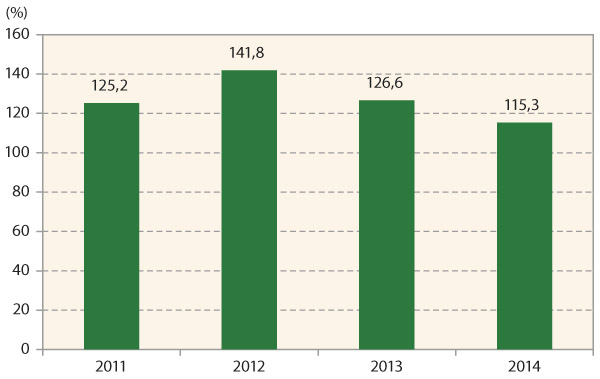 Graf 3: Výnos brambor (odrůda Laura) vletech 2011–2014 po ošetření sadby přípravkem na bázi 4 kmenů Clonostachys rosea (Clonoplus) vztažený kneošetřené kontrole (= 100 %)