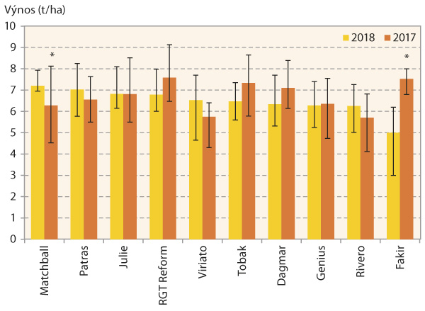 Graf 6: Průměrný výnos arozpětí prostřední poloviny hodnot pro 10 nejčastěji zastoupených odrůd pekárenské pšenice sklizené vČR vletech 2017 a2018; odrůdy Matchball aFakir vroce 2017 nebyly vnejčastěji zastoupené desítce, proto mohou být průměrné hodnoty jejich výnosu vtomto roce ovlivněny malým počtem vzorků (*)