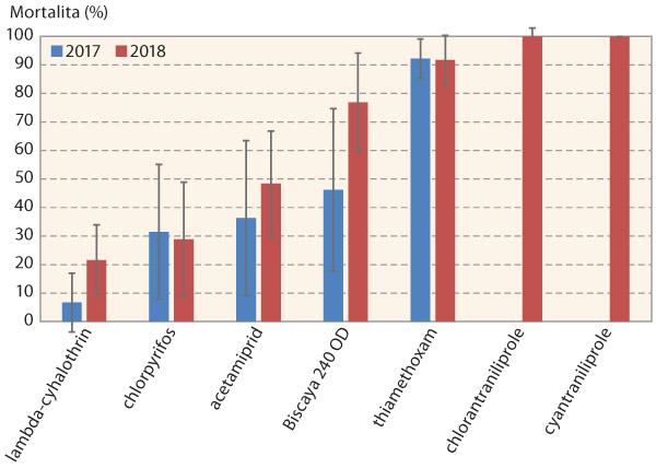 Graf 1: Průměrná mortalita larev mandelinky bramborové po aplikaci insekticidů v100% dávce vletech 2017 (9 populací) a2018 (15 populací)