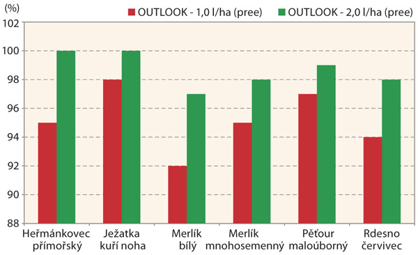 Graf 1: Porovnání herbicidní účinnosti na vybrané plevele vsóji luštinaté (Šumperk)