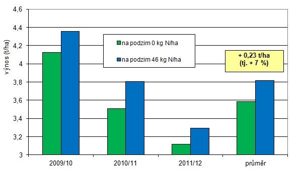 Graf: Výnosy řepky ozimé (t/ha) po podzimní aplikaci dusíkatých hnojiv sinhibitory, Výzkumná stanice Červený Újezd 2009/10-2011/12 (průměr za hnojiva Alzon aUREAstabil)