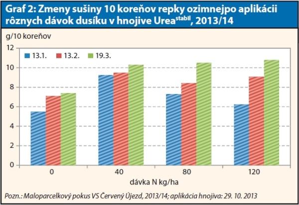 Graf 2: Zmeny sušiny 10 koreňov repky ozimnejpo aplikácii rôznych dávok dusíku vhnojive Ureastabil,, 2013/14