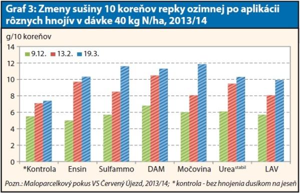 Graf 3: Zmeny sušiny 10 koreňov repky ozimnej po aplikácii rôznych hnojív vdávke 40 kg N/ha, 2013/14