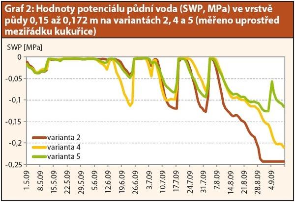 Graf 2: Hodnoty potenciálu půdní vody (SWP, MPa) ve vrstvě půdy 0,15 až 0,172 m na variantách 2, 4 a5 (měřeno uprostřed meziřádku kukuřice)