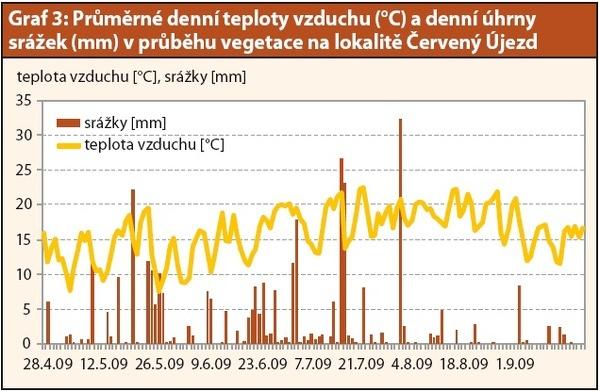 Graf 3: Průměrné denní teploty vzduchu (°C) adenní sumy srážek (mm) vprůběhu vegetace na lokalitě Červený Újezd