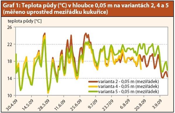 Graf 1: Teplota půdy (°C) vhloubce 0,05 m na variantách 2, 4 a5 (měřeno uprostřed  meziřádku kukuřice)