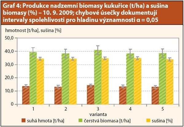 Graf 4: Produkce nadzemní biomasy kukuřice (t/ha) asušina biomasy (%) – 10.9.2009. Chybové úsečky dokumentují intervaly spolehlivosti pro hladinu významnosti α = 0,05.