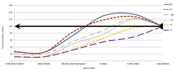 Graf: Relativní obsah živin vřepce ozimé vprůběhu vegetace