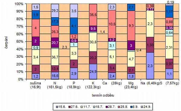 Graf 2: Tvorba sušiny bulev aukládání živin vbulvách cukrovky vprůběhu vegetace