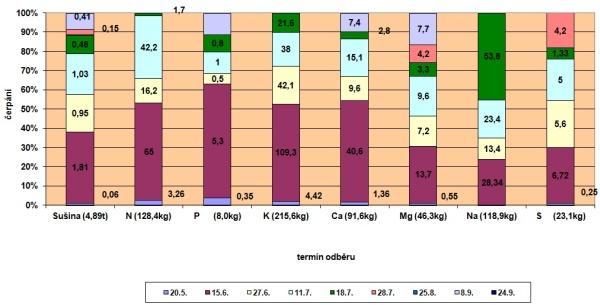 Graf 3: Přírůstky sušiny chrástu ačerpání živin vprůběhu vegetace