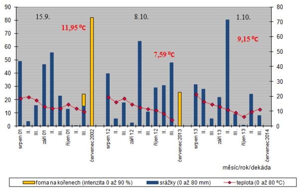 Graf: Vliv srážek (srpen až říjen) aprůměrné teploty (říjen) na výskyt fomového černání stonků řepky: první výskyty choroby na podzim na listech, na kořenech abázi stonků na podzim apřed sklizní; Opavsko, 2001/02; 2012/13 apodzim 2013