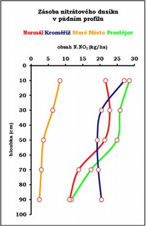 Graf 1: Srovnání profilového obsahu nitrátového dusíku vpůdě sdlouhodobým průměrem