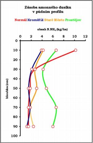 Graf 2: Srovnání profilového obsahu amonného dusíku vpůdě sdlouhodobým průměrem
