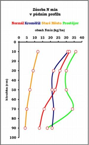 Graf 3: Srovnání profilového obsahu minerálního dusíku vpůdě sdlouhodobým průměrem
