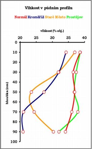 Graf 4: Srovnání profilového vlhkosti vpůdě sdlouhodobým průměrem