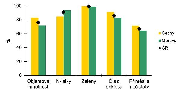 Srovnání podílu vzorků potravinářské pšenice zČech aMoravy ze sklizně 2012 vyhovujících vjednotlivých parametrech podle ČSN 46 1100-2