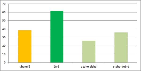 Graf 1: Ozimá pšenice - průměrné zjištěné podíly podle skupin životaschopnosti rostlin [%]