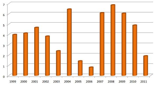 Graf 1: Podíl pravého stéblolamu (Oculimacula yallundae, O. acuformis) urostlin svýrazně zahnědlými patami stébel včasové řadě (%)