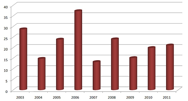 Graf 2: Podíl plísně sněžné (Monographella nivalis) urostlin svýrazně zahnědlými patami stébel včasové řadě (%)
