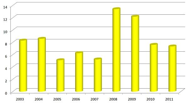 Graf 3: Podíl hub rodu Fusarium spp. urostlin svýrazně zahnědlými patami stébel včasové řadě (%)